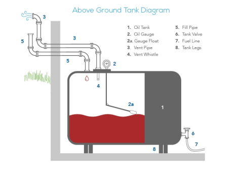 oil tank diagram